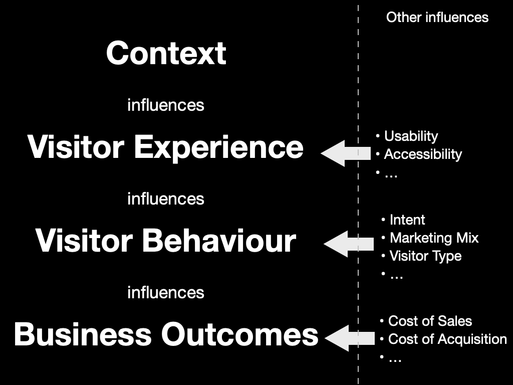 My mental model of web performance – context influences visitor experience, experience influences visitor behaviour, and behaviour influences business success