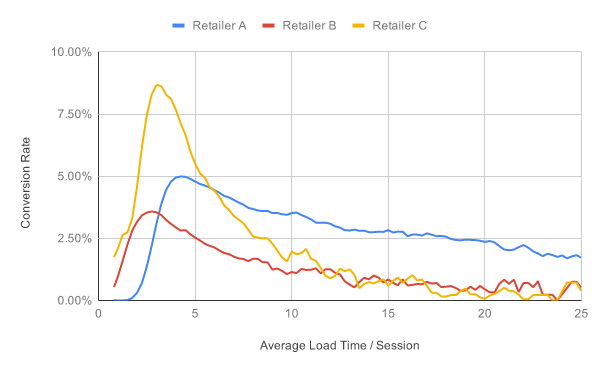 Graph showing conversion rates decreasing for three retailers as site gets slower
